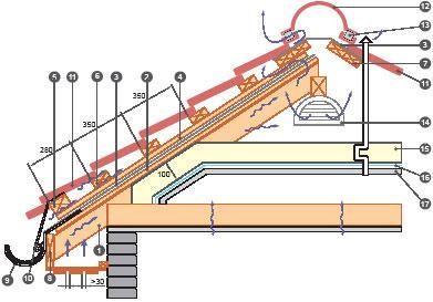 металлочерепица схема покрытия крыши
